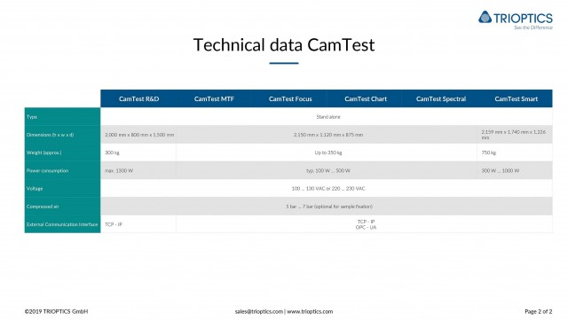 CamTest Technical Data 1