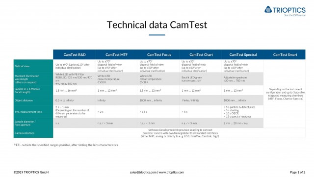 CamTest Technical Data 2