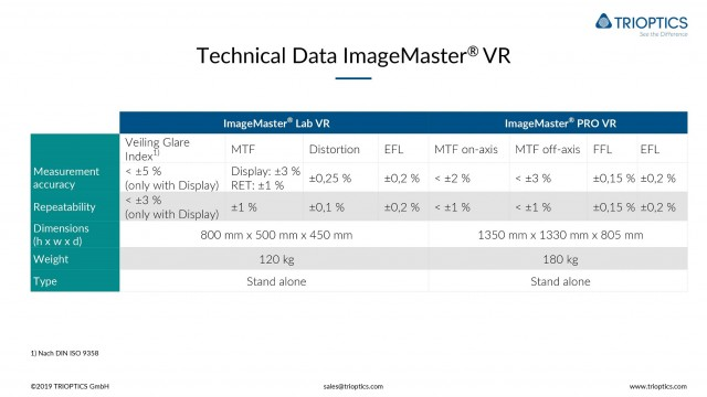 IM Lab VR Technical data