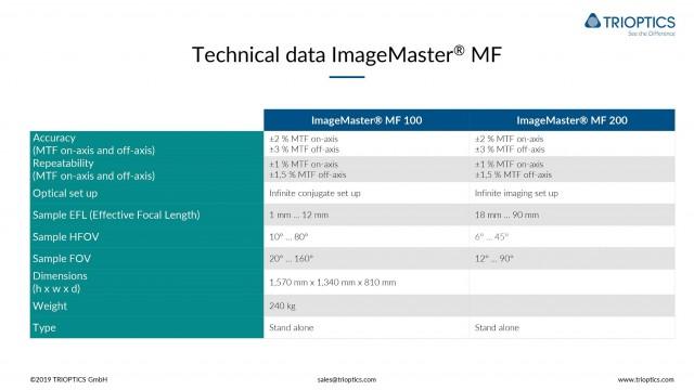 IM MF 100 Technical Data