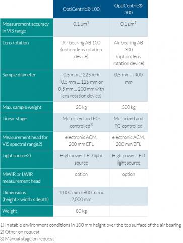 OC 100 300 Technical Data