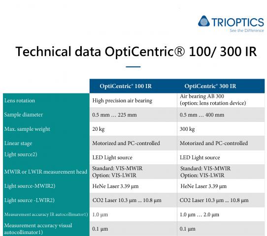 OptiCentric® 100 300 IR