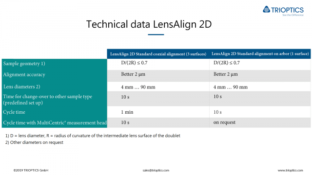 Technical-data-LensAlign 2D Standard