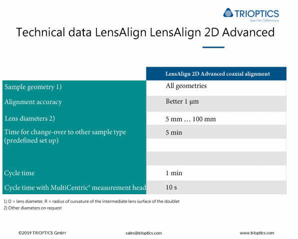 Technical-data-LensAlign 2D Advanced