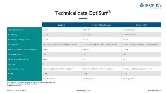 Technical-data-OptiSurf