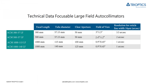 Technical Data  Focusable Large Field Autocollimators