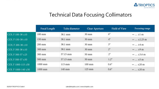 Technical Data Focusing Collimators