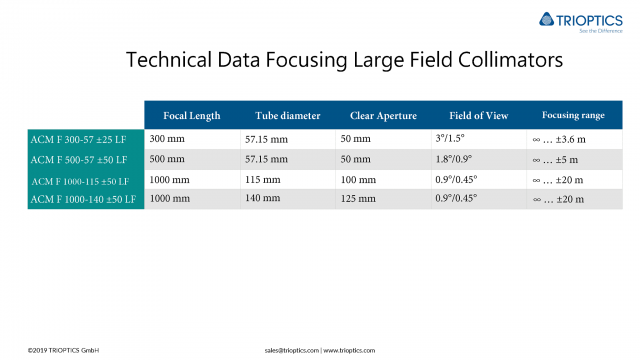 Technical Data Focusing Large Field Collimators