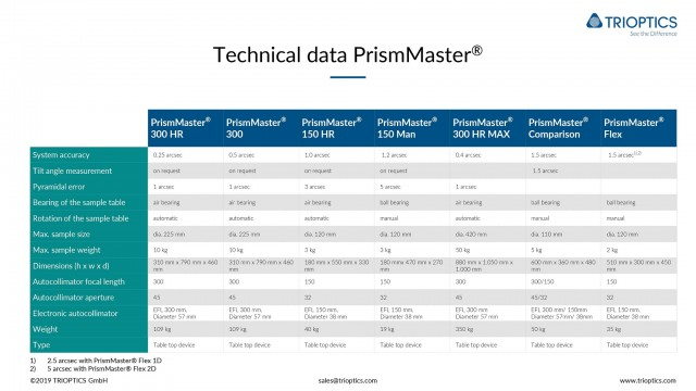 Technical data PrismMaster