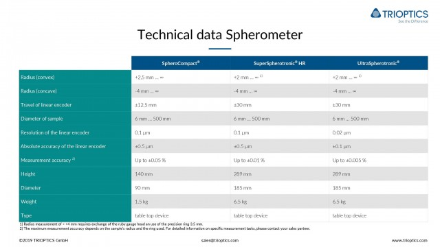 Technical data Sherometer