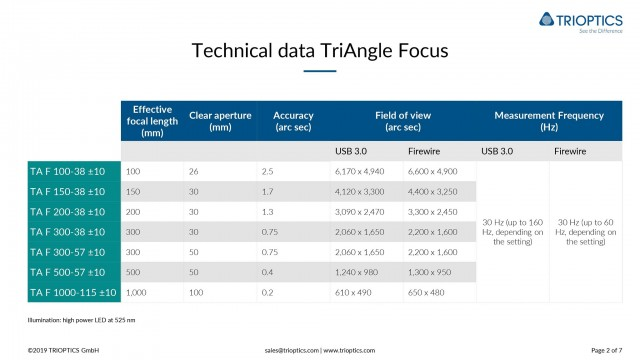 Technical data TriAngle Focus
