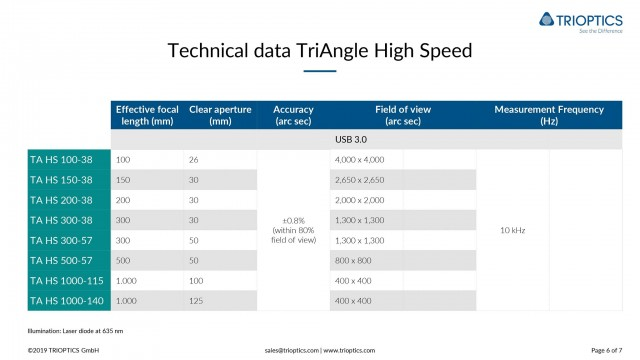 Technical data TriAngle High Speed