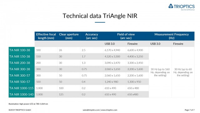 Technical data TriAngle NIR