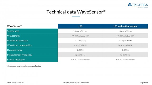 Technical data WaveSensor