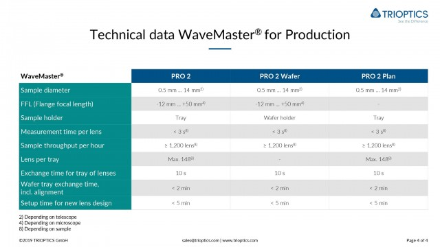 Technical data WaveMaster PRO2