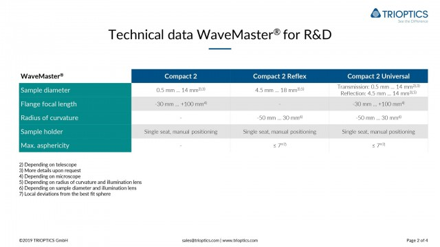 Technical data WaveMaster Compact