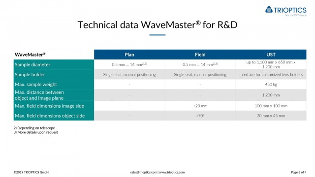 Technical data WaveMaster R&D