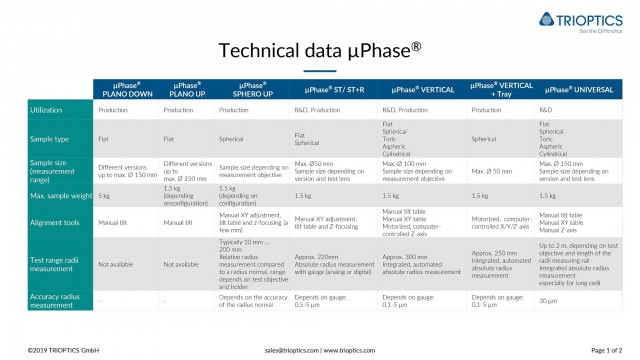 Technical Data µPhase1