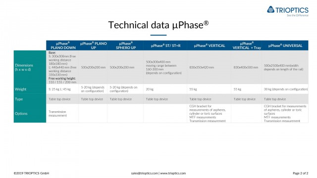Technical Data µPhase2